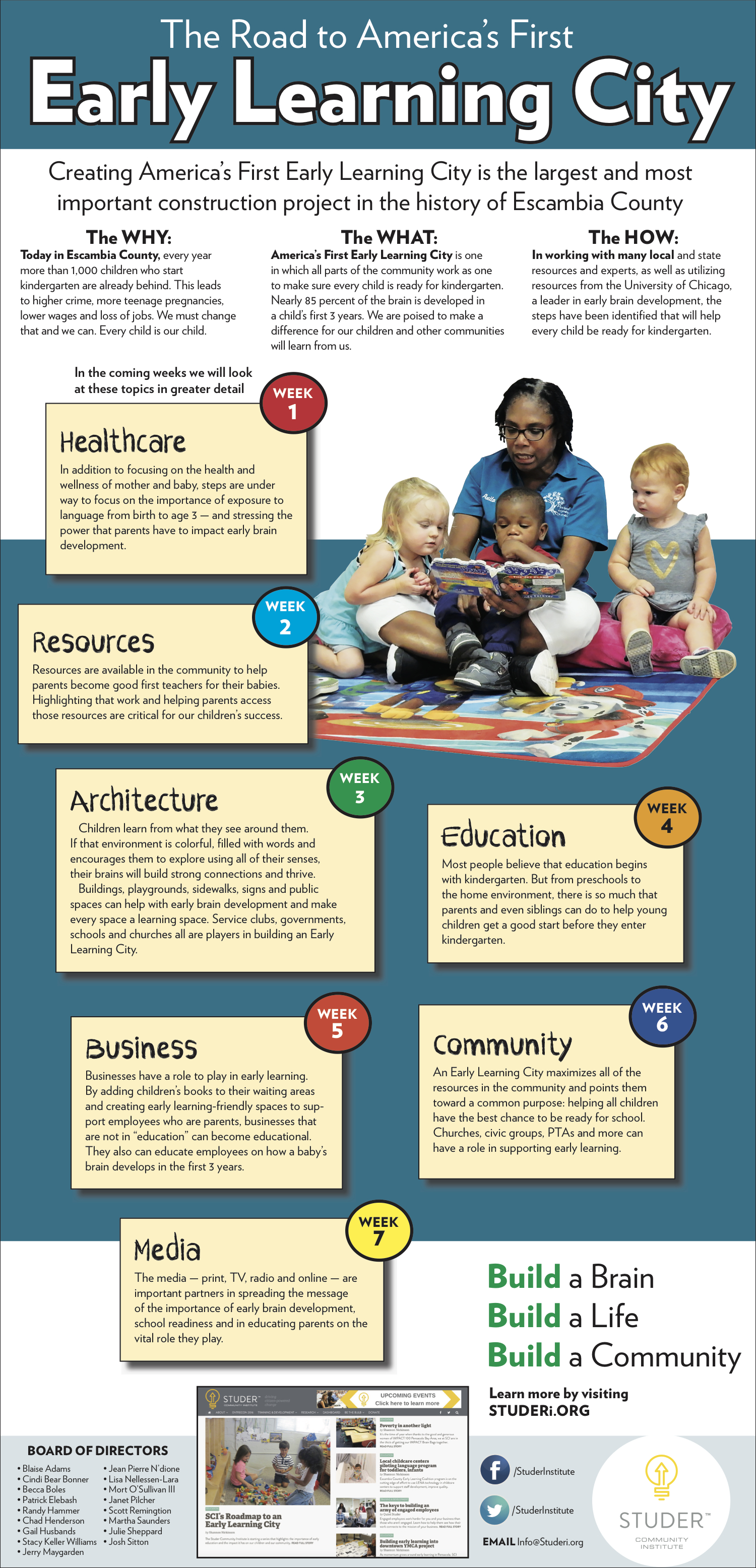 Early Learning Coalition Of Polk County: Our Path To Creating America's First Early Learning City